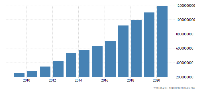 bolivia external debt stocks public and publicly guaranteed ppg dod us dollar wb data