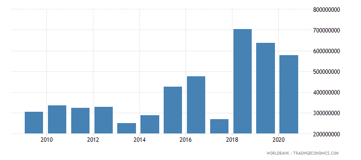 bolivia external debt stocks short term dod us dollar wb data