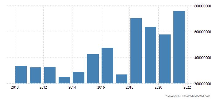 bolivia external debt stocks short term dod us dollar wb data