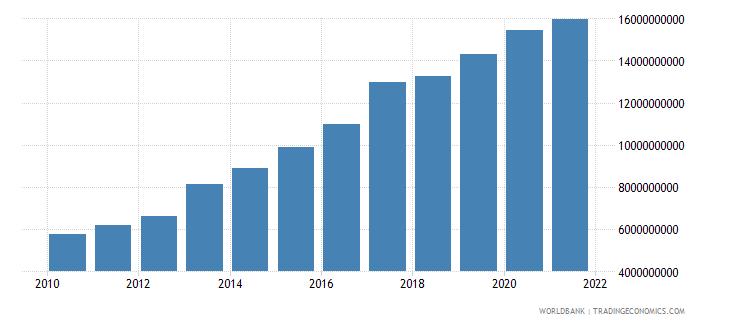 bolivia external debt stocks total dod us dollar wb data