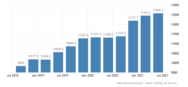 Bolivia Public Sector External Debt