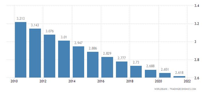 bolivia fertility rate total births per woman wb data
