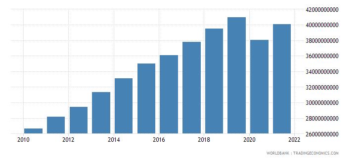 bolivia final consumption expenditure constant lcu wb data