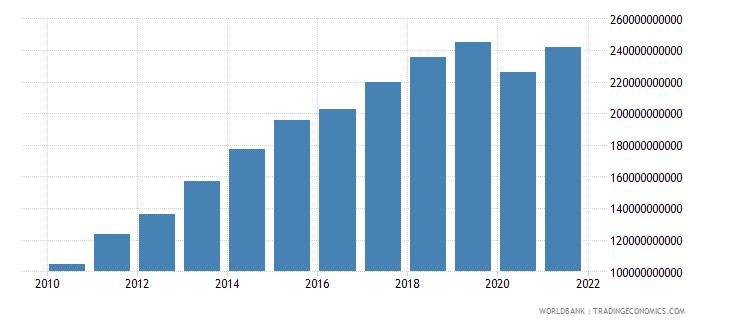 bolivia final consumption expenditure current lcu wb data