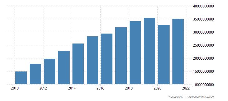 bolivia final consumption expenditure us dollar wb data
