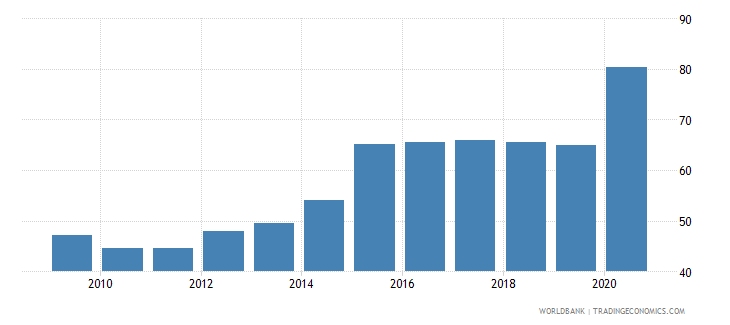 bolivia financial system deposits to gdp percent wb data