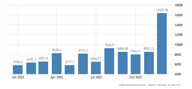 Bolivia Fiscal Expenditure