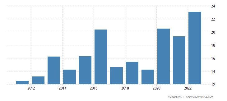 bolivia food exports percent of merchandise exports wb data
