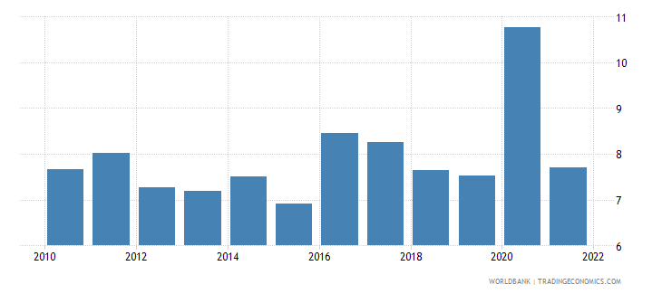 bolivia food imports percent of merchandise imports wb data