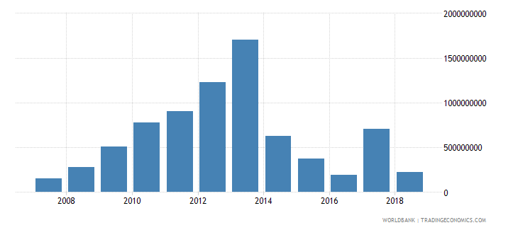 bolivia foreign direct investment net inflows in reporting economy drs us dollar wb data