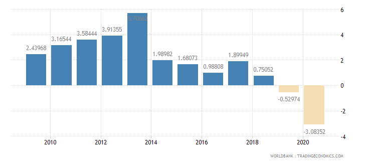 bolivia foreign direct investment net inflows percent of gdp wb data