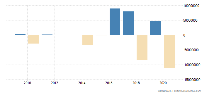 bolivia foreign direct investment net outflows bop current us$ wb data