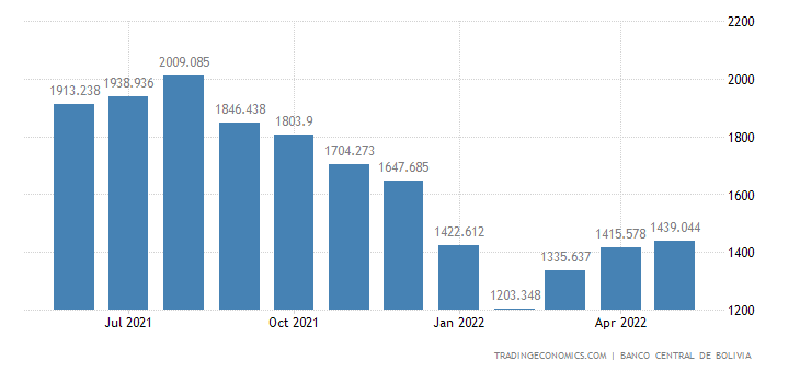 Bolivia Foreign Exchange Reserves