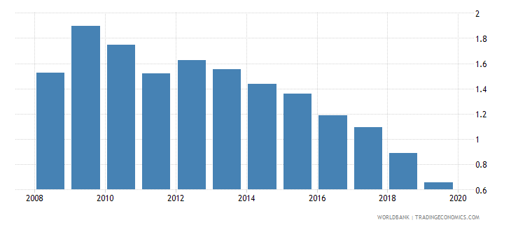 bolivia foreign reserves months import cover goods wb data
