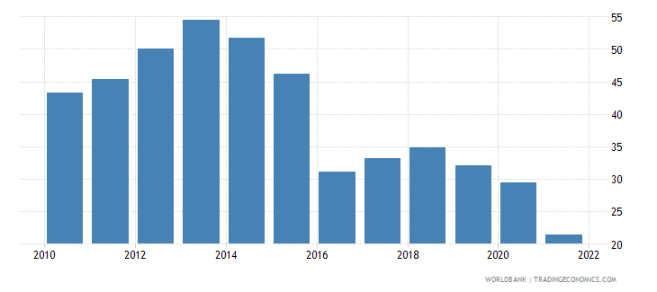 bolivia fuel exports percent of merchandise exports wb data