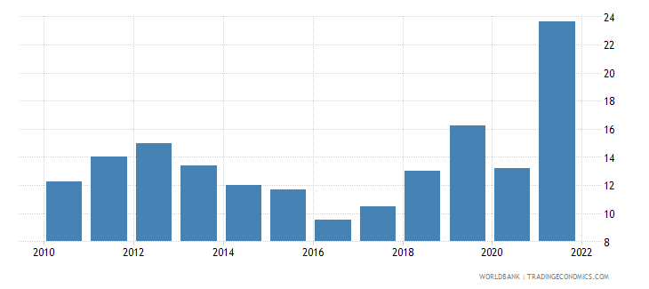 bolivia fuel imports percent of merchandise imports wb data