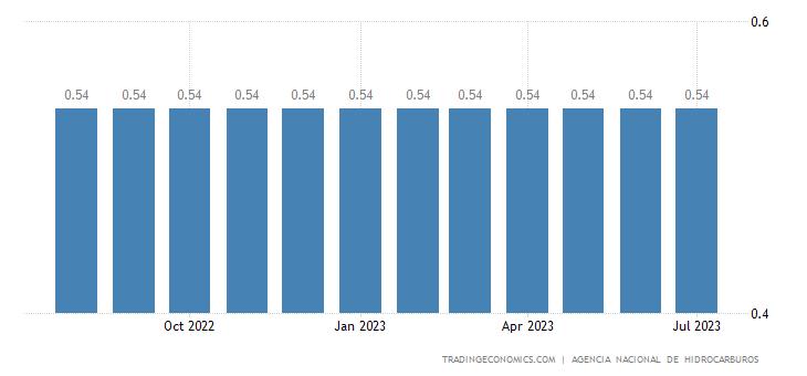 Bolivia Gasoline Prices