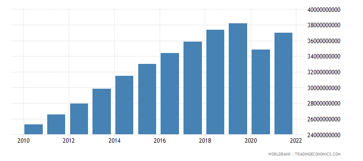 bolivia gdp constant 2000 us dollar wb data