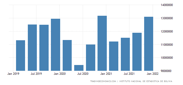 Bolivia GDP Constant Prices