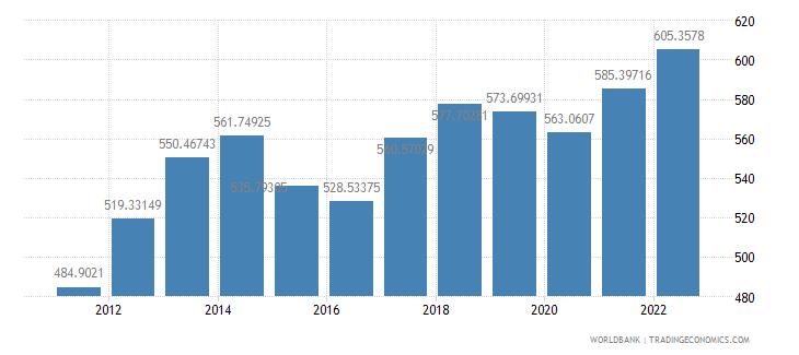 bolivia gdp deflator base year varies by country wb data