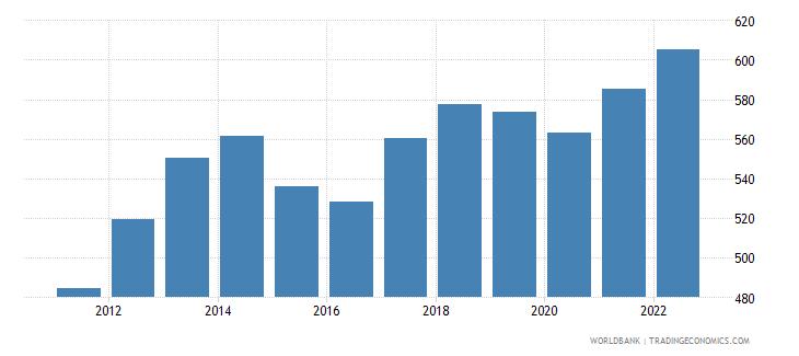 bolivia gdp deflator linked series base year varies by country wb data