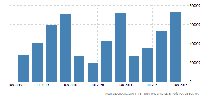 Bolivia GDP From Construction