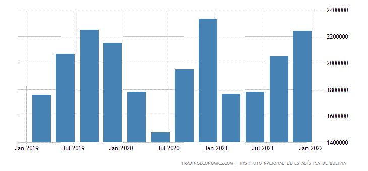 Bolivia GDP From Manufacturing