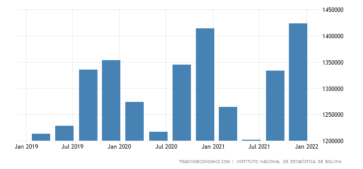 Bolivia GDP From Public Administration