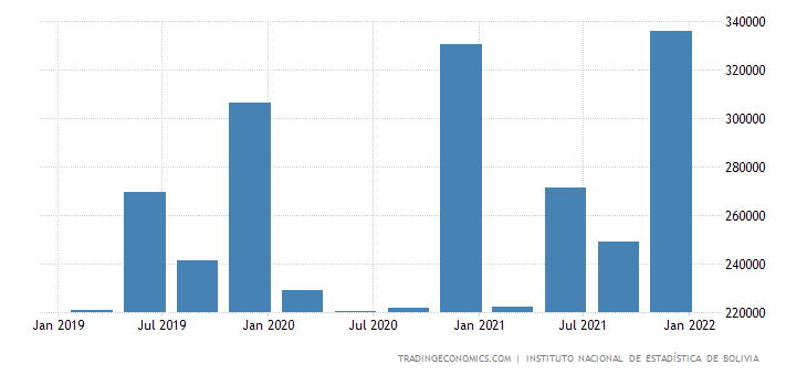 Bolivia GDP From Utilities