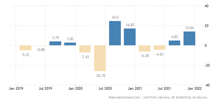 Bolivia GDP Growth Rate