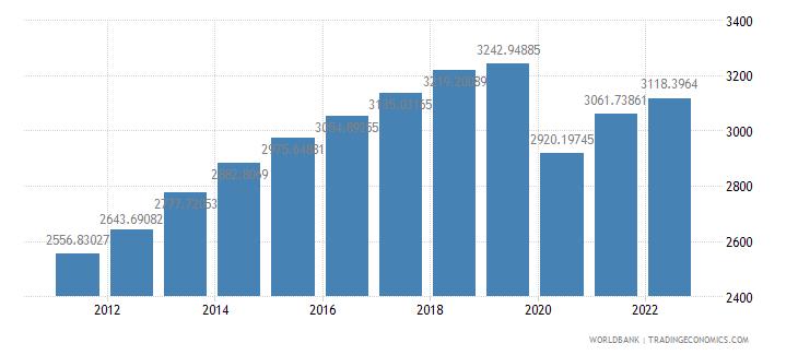 bolivia gdp per capita constant 2000 us dollar wb data