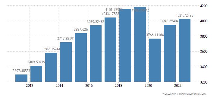 bolivia gdp per capita constant lcu wb data
