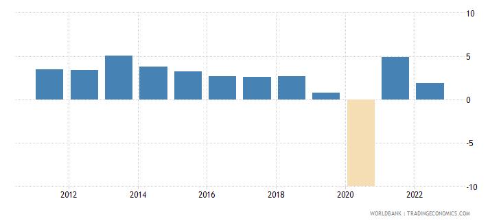bolivia gdp per capita growth annual percent wb data