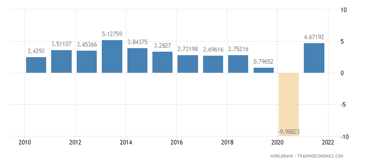 bolivia gdp per capita growth annual percent wb data