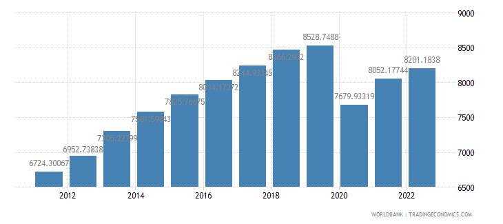 bolivia gdp per capita ppp constant 2005 international dollar wb data