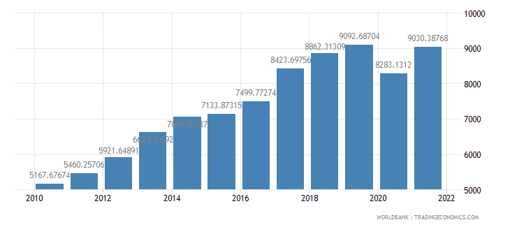 bolivia gdp per capita ppp us dollar wb data