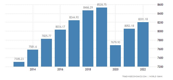 Bolivia GDP per capita PPP