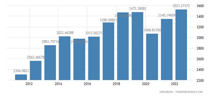 bolivia gdp per capita us dollar wb data