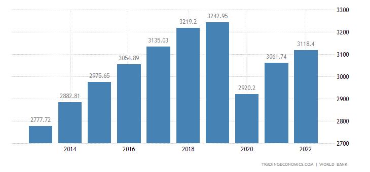 Bolivia GDP per capita