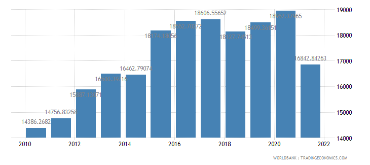 bolivia gdp per person employed constant 1990 ppp dollar wb data