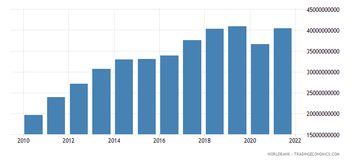 bolivia gdp us dollar wb data