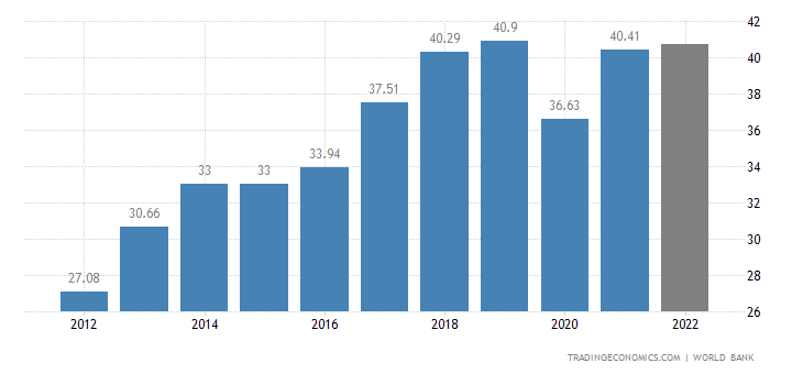 Bolivia GDP