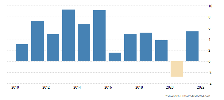 bolivia general government final consumption expenditure annual percent growth wb data