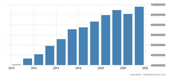 bolivia general government final consumption expenditure constant 2000 us dollar wb data