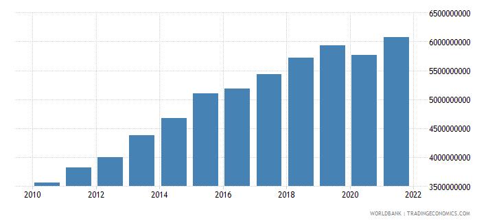 bolivia general government final consumption expenditure constant lcu wb data