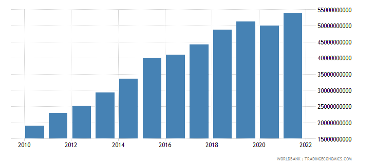 bolivia general government final consumption expenditure current lcu wb data