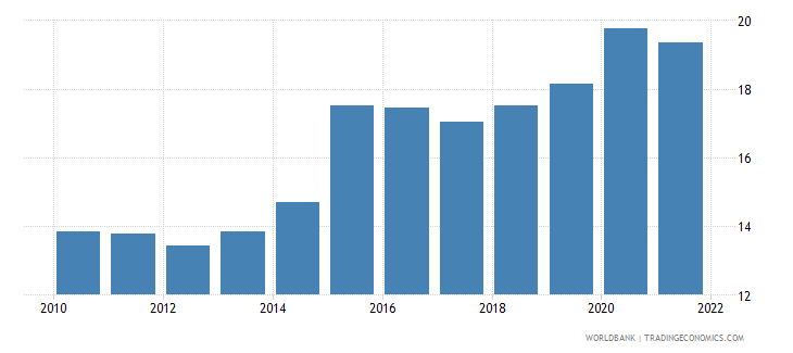 bolivia general government final consumption expenditure percent of gdp wb data