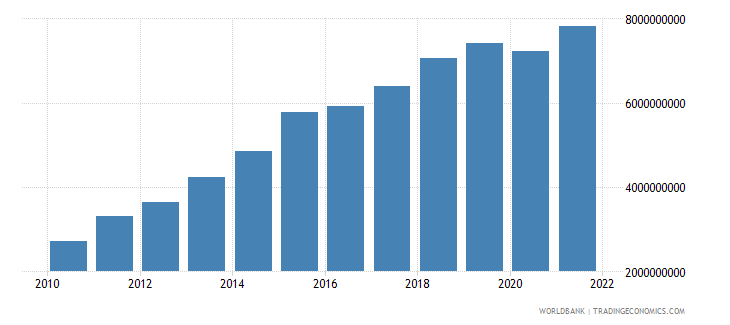 bolivia general government final consumption expenditure us dollar wb data