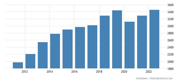 bolivia gni per capita atlas method us dollar wb data