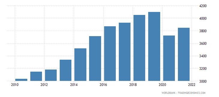bolivia gni per capita constant lcu wb data